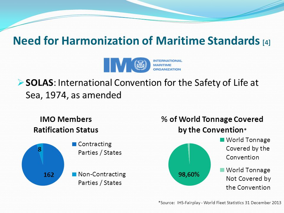 Development of international standards for maritime